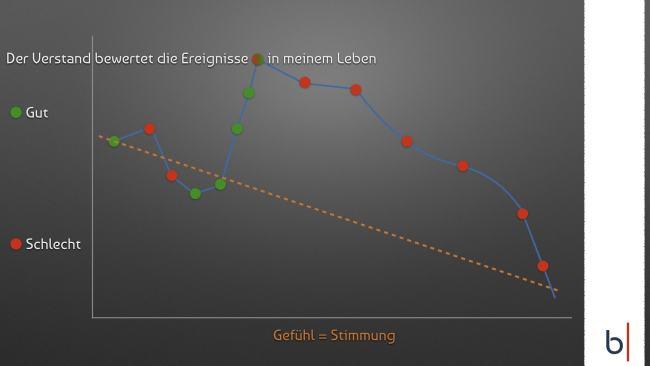 Grafik, in der dargestellt wird, dass der Verstand Ereignisse im Leben bewertet und dadurch Gefühle auslöst